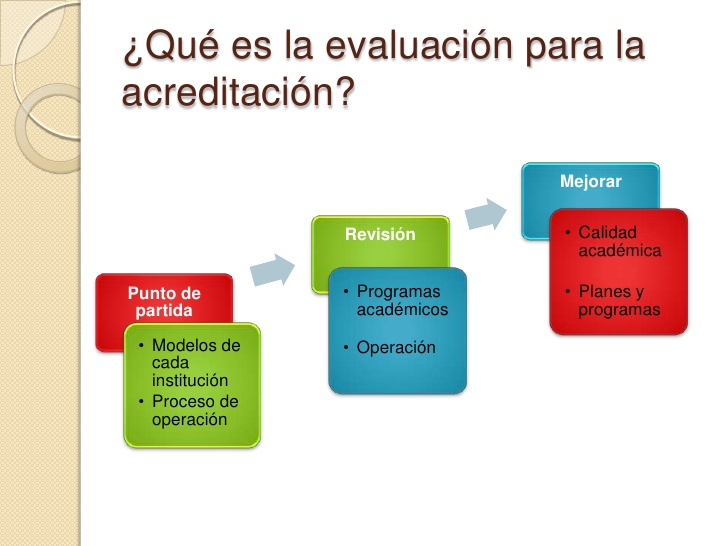 Evaluación y Acreditación de la Educación Superior